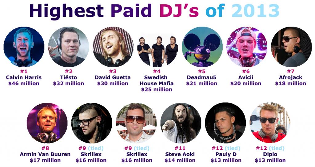 Highest-Paid-DJs-2013-1024x546