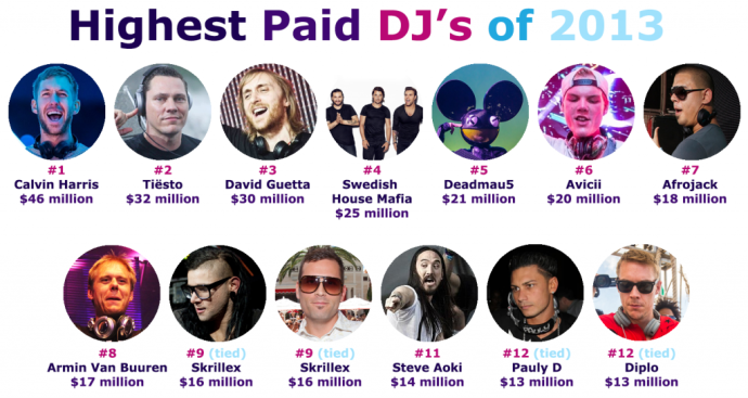 Highest-Paid-DJs-2013-1024x546